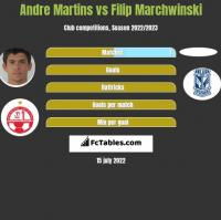 Andre Martins vs Filip Marchwinski h2h player stats