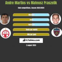 Andre Martins vs Mateusz Praszelik h2h player stats