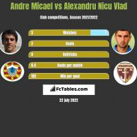 Andre Micael vs Alexandru Nicu Vlad h2h player stats