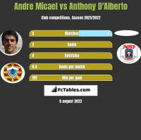 Andre Micael vs Anthony D'Alberto h2h player stats