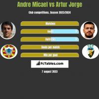 Andre Micael vs Artur Jorge h2h player stats