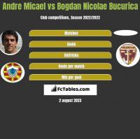 Andre Micael vs Bogdan Nicolae Bucurica h2h player stats