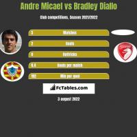 Andre Micael vs Bradley Diallo h2h player stats