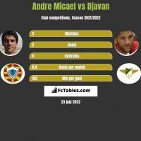 Andre Micael vs Djavan h2h player stats