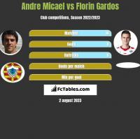 Andre Micael vs Florin Gardos h2h player stats