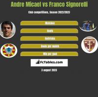 Andre Micael vs Franco Signorelli h2h player stats