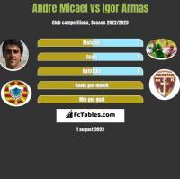 Andre Micael vs Igor Armas h2h player stats