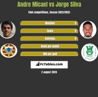 Andre Micael vs Jorge Silva h2h player stats
