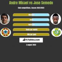 Andre Micael vs Jose Semedo h2h player stats