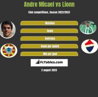 Andre Micael vs Lionn h2h player stats