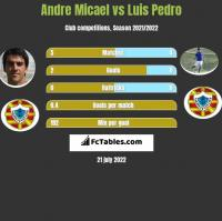 Andre Micael vs Luis Pedro h2h player stats