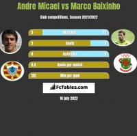 Andre Micael vs Marco Baixinho h2h player stats