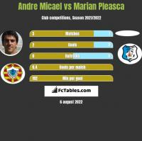 Andre Micael vs Marian Pleasca h2h player stats