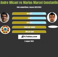 Andre Micael vs Marius Marcel Constantin h2h player stats
