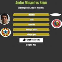 Andre Micael vs Nanu h2h player stats