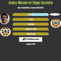 Andre Micael vs Tiago Cerveira h2h player stats