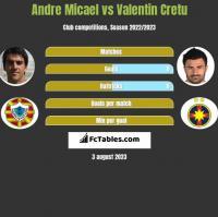 Andre Micael vs Valentin Cretu h2h player stats