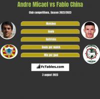 Andre Micael vs Fabio China h2h player stats
