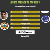 Andre Micael vs Messias h2h player stats