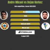 Andre Micael vs Dejan Kerkez h2h player stats