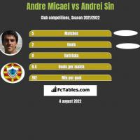 Andre Micael vs Andrei Sin h2h player stats