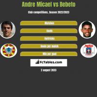 Andre Micael vs Bebeto h2h player stats