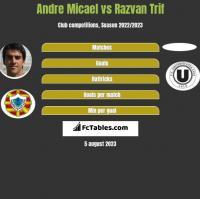 Andre Micael vs Razvan Trif h2h player stats