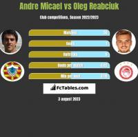 Andre Micael vs Oleg Reabciuk h2h player stats