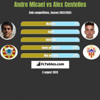 Andre Micael vs Alex Centelles h2h player stats