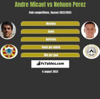 Andre Micael vs Nehuen Perez h2h player stats