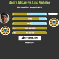 Andre Micael vs Luis Pinheiro h2h player stats