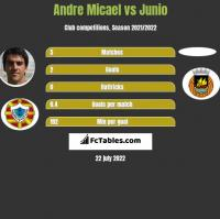 Andre Micael vs Junio h2h player stats