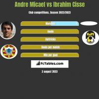 Andre Micael vs Ibrahim Cisse h2h player stats