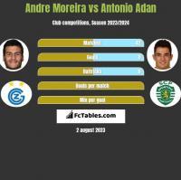 Andre Moreira vs Antonio Adan h2h player stats