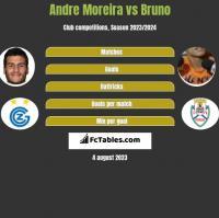 Andre Moreira vs Bruno h2h player stats