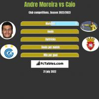 Andre Moreira vs Caio h2h player stats