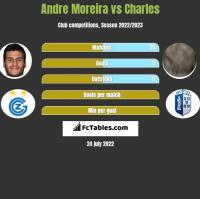 Andre Moreira vs Charles h2h player stats