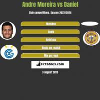 Andre Moreira vs Daniel h2h player stats