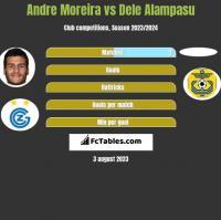 Andre Moreira vs Dele Alampasu h2h player stats