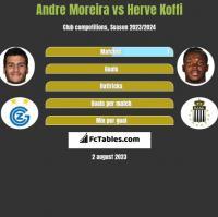 Andre Moreira vs Herve Koffi h2h player stats