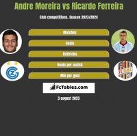 Andre Moreira vs Ricardo Ferreira h2h player stats