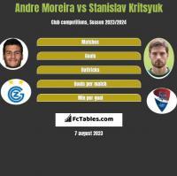 Andre Moreira vs Stanislav Kritsyuk h2h player stats