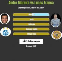 Andre Moreira vs Lucas Franca h2h player stats