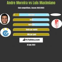 Andre Moreira vs Luis Maximiano h2h player stats