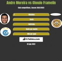 Andre Moreira vs Ohoulo Framelin h2h player stats