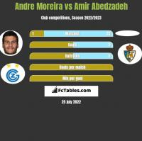 Andre Moreira vs Amir Abedzadeh h2h player stats