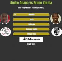 Andre Onana vs Bruno Varela h2h player stats