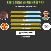 Andre Onana vs Janis Blaswich h2h player stats