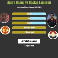 Andre Onana vs Kostas Lamprou h2h player stats