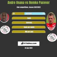 Andre Onana vs Remko Pasveer h2h player stats